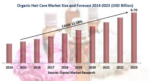 【高缇雅】洗护市场中天然有机护发产品需求增大!洗发水加工厂家解析